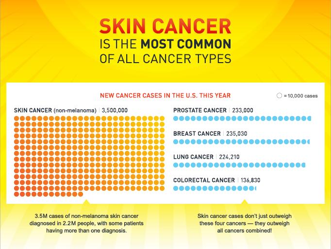 Skin Cancer In Arizona Skin Cancer Institute